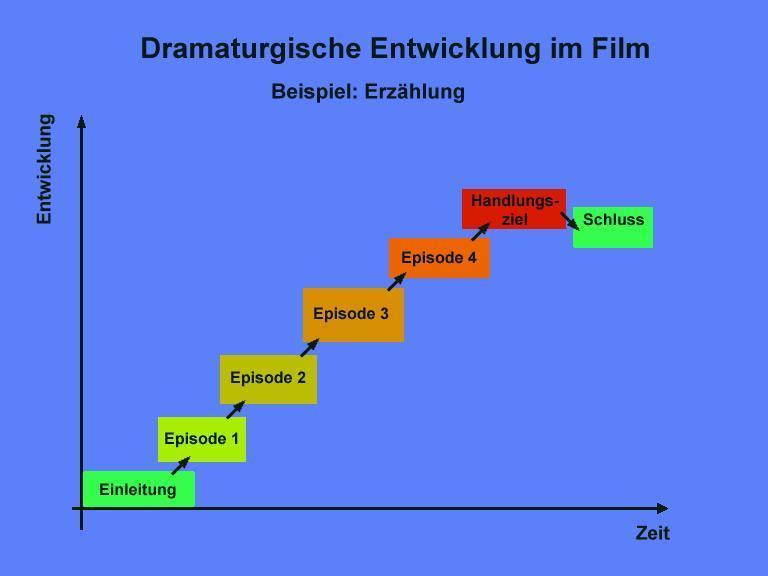film und videoclub kelsterbach beispiel erzhlung - Erzahlung Beispiel